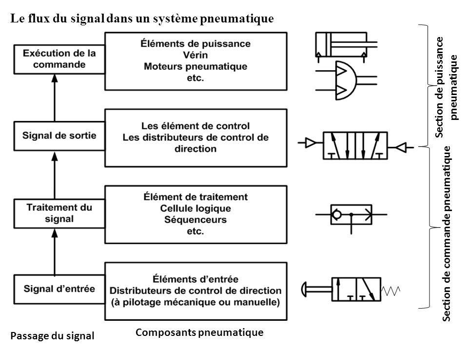 Composants pneumatique Passage du signal Le flux du signal dans un système pneumatique Section de commande pneumatique Section de puissance pneumatiqu
