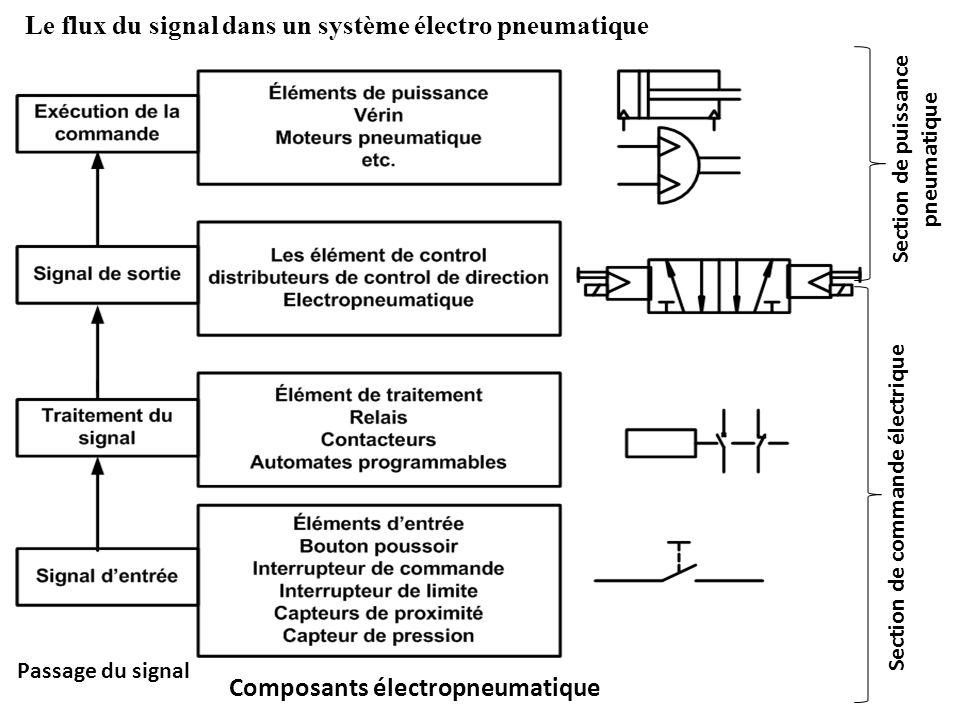 Passage du signal Composants électropneumatique Section de commande électrique Section de puissance pneumatique Le flux du signal dans un système élec
