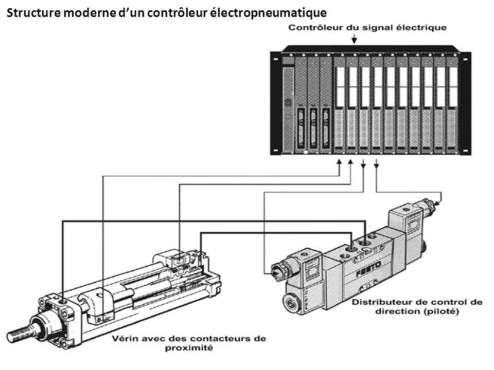 Structure moderne dun contrôleur électropneumatique