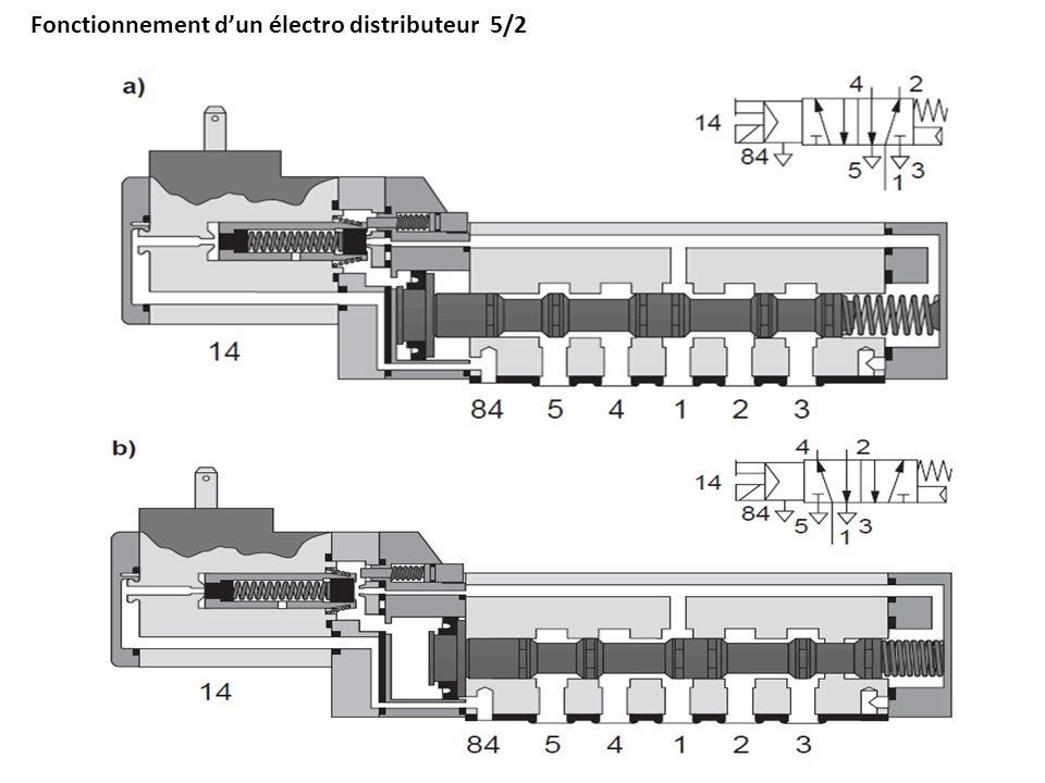 Commande dun vérin simple effet par un électro distributeur