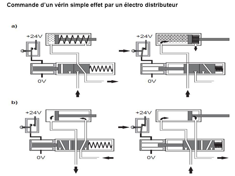 Électro Distributeur 5/3: