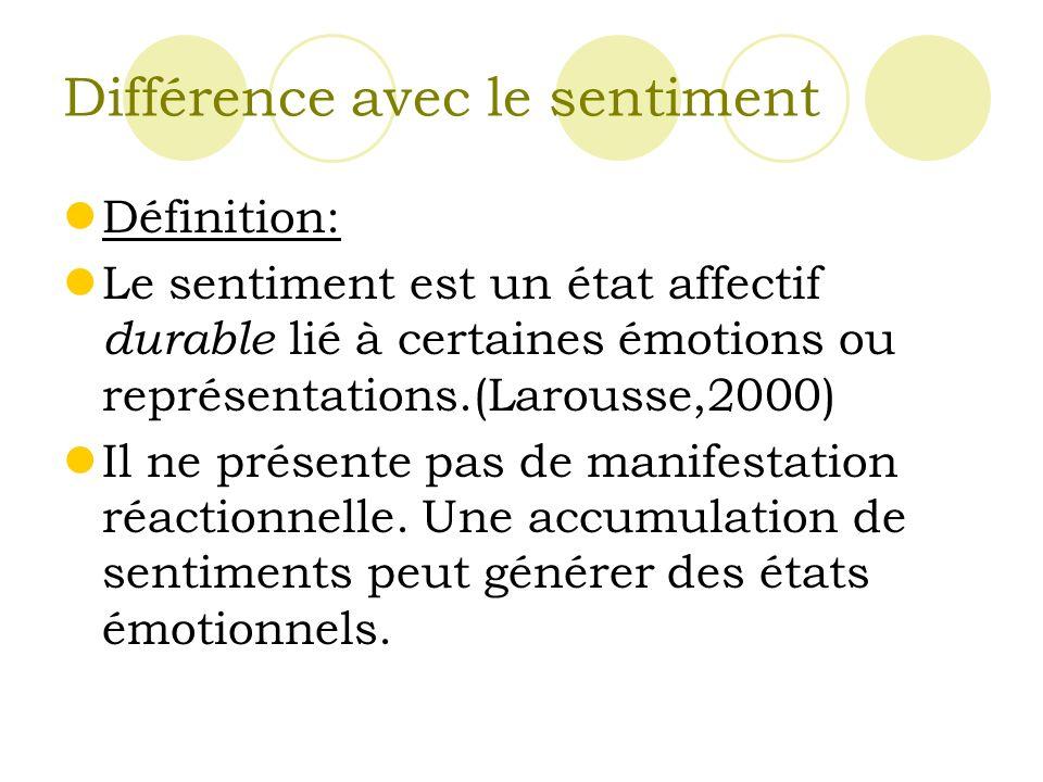 Différence avec le sentiment Définition: Le sentiment est un état affectif durable lié à certaines émotions ou représentations.(Larousse,2000) Il ne présente pas de manifestation réactionnelle.