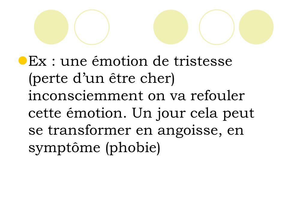 Ex : une émotion de tristesse (perte dun être cher) inconsciemment on va refouler cette émotion.