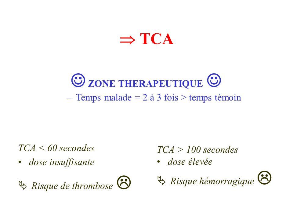 TCA ZONE THERAPEUTIQUE –Temps malade = 2 à 3 fois > temps témoin TCA < 60 secondes dose insuffisante Risque de thrombose TCA > 100 secondes dose élevé