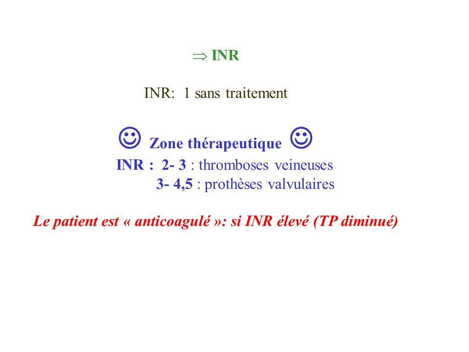 INR INR: 1 sans traitement Zone thérapeutique INR : 2- 3 : thromboses veineuses 3- 4,5 : prothèses valvulaires Le patient est « anticoagulé »: si INR