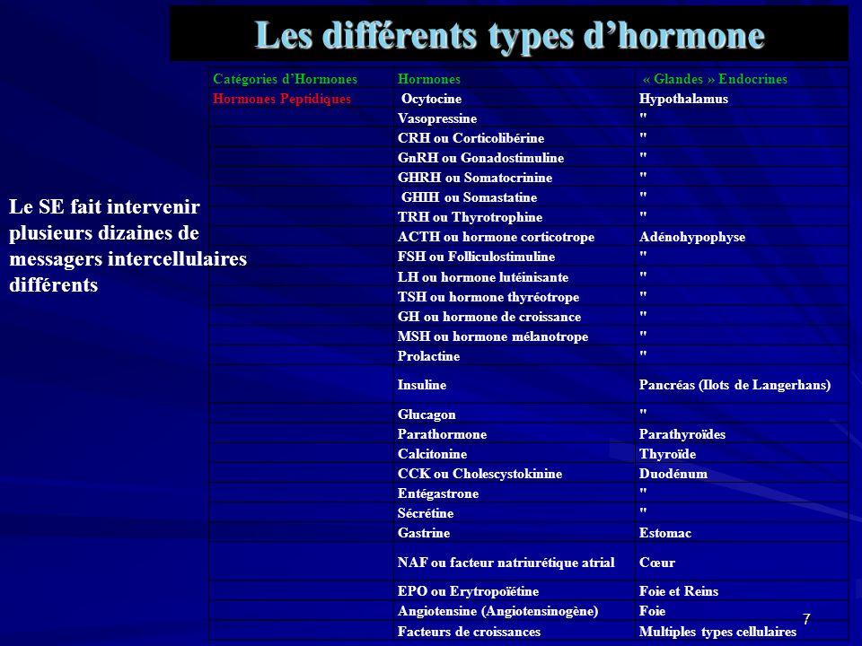 6 1- La même glande endocrine peut sécréter plusieurs hormones.
