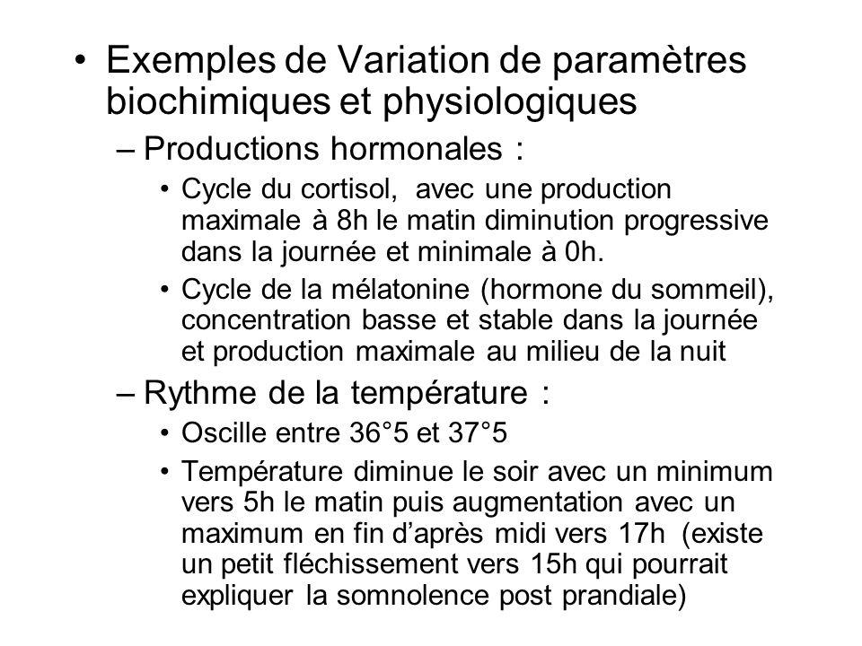 Exemples de Variation de paramètres biochimiques et physiologiques –Productions hormonales : Cycle du cortisol, avec une production maximale à 8h le m