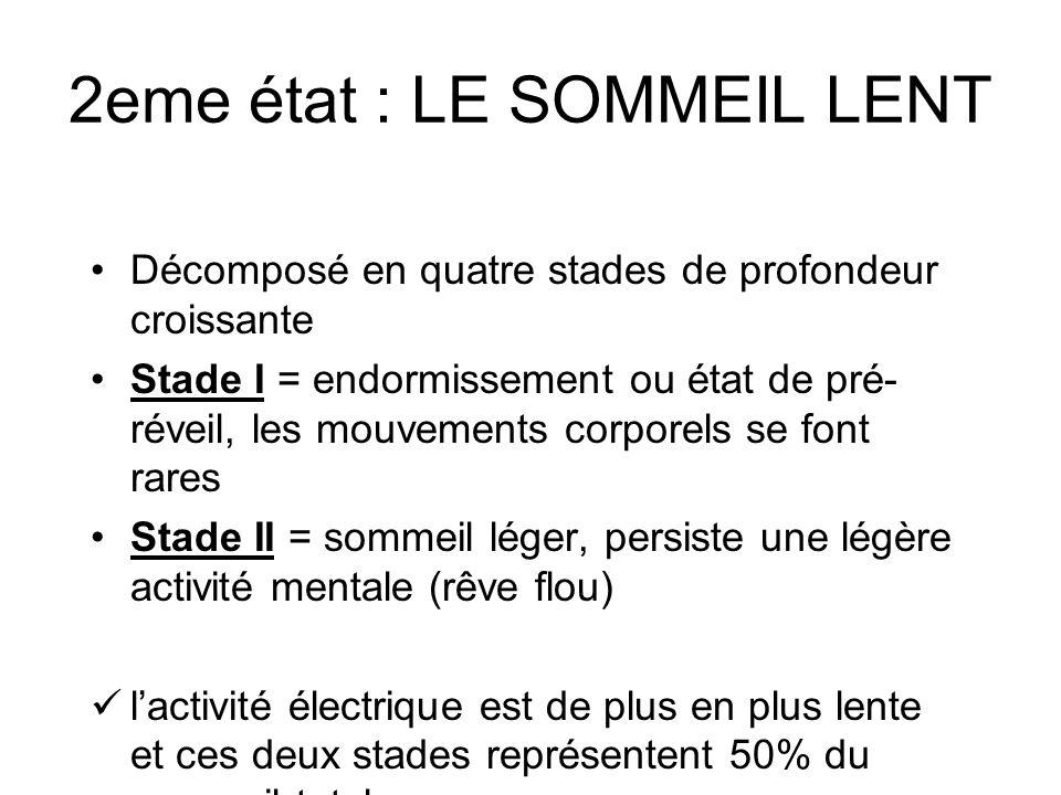 2eme état : LE SOMMEIL LENT Décomposé en quatre stades de profondeur croissante Stade I = endormissement ou état de pré- réveil, les mouvements corpor