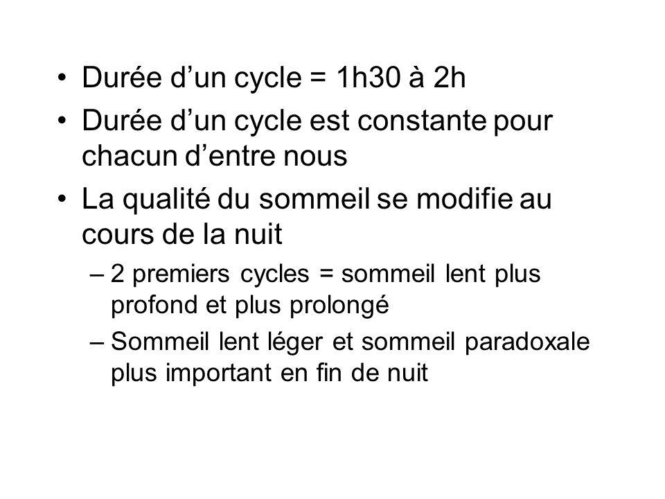 Durée dun cycle = 1h30 à 2h Durée dun cycle est constante pour chacun dentre nous La qualité du sommeil se modifie au cours de la nuit –2 premiers cyc