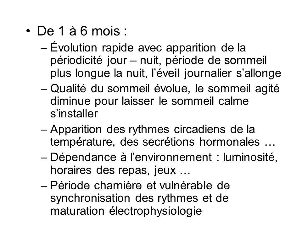 De 1 à 6 mois : –Évolution rapide avec apparition de la périodicité jour – nuit, période de sommeil plus longue la nuit, léveil journalier sallonge –Q
