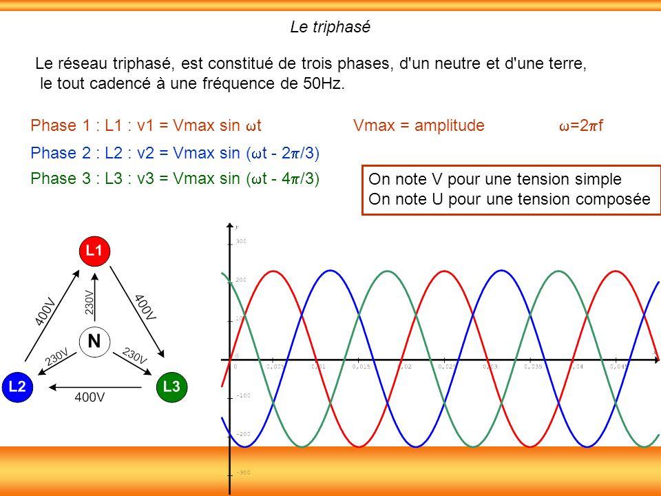 Phase 1 : L1 : v1 = Vmax sin t Vmax = amplitude =2 f Le triphasé Le réseau triphasé, est constitué de trois phases, d'un neutre et d'une terre, le tou