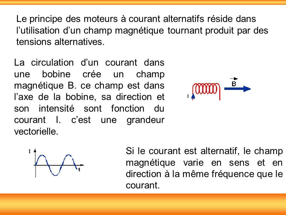 Le principe des moteurs à courant alternatifs réside dans lutilisation dun champ magnétique tournant produit par des tensions alternatives. Si le cour