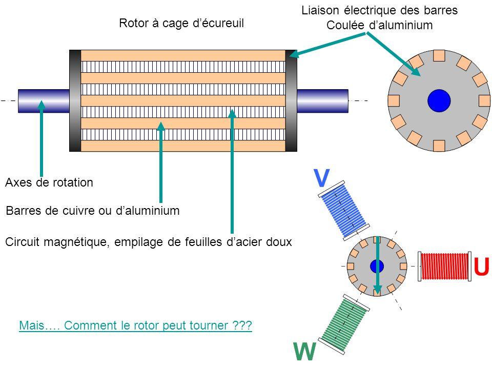 Mais…. Comment le rotor peut tourner ??? Rotor à cage décureuil Barres de cuivre ou daluminium Axes de rotation Liaison électrique des barres Coulée d