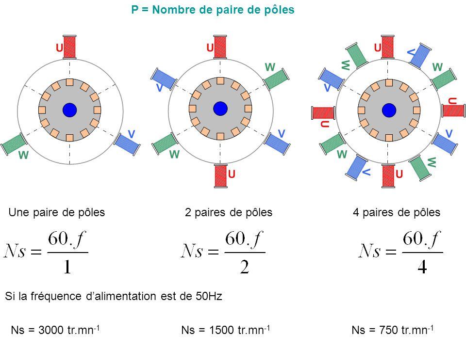 Une paire de pôles2 paires de pôles4 paires de pôles Si la fréquence dalimentation est de 50Hz Ns = 3000 tr.mn -1 Ns = 750 tr.mn -1 Ns = 1500 tr.mn -1