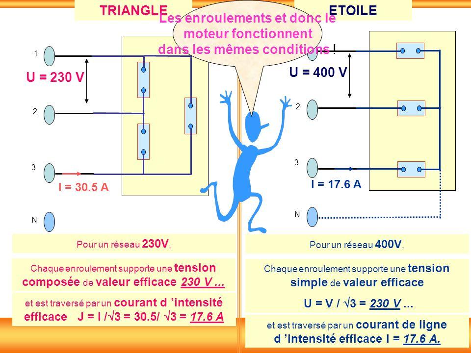 1 2 3 N U = 230 V TRIANGLEETOILE 1 2 3 N U = 400 V I = 30.5 A I = 17.6 A Pour un réseau 230V, Chaque enroulement supporte une tension composée de vale