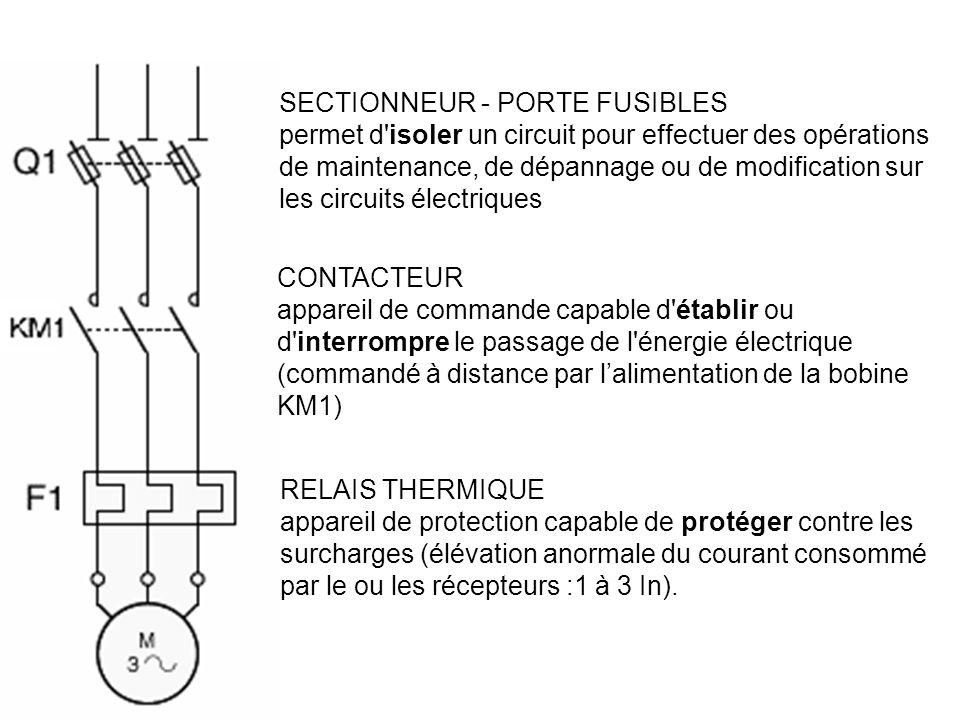 SECTIONNEUR - PORTE FUSIBLES permet d'isoler un circuit pour effectuer des opérations de maintenance, de dépannage ou de modification sur les circuits