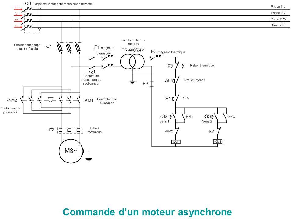 Commande dun moteur asynchrone