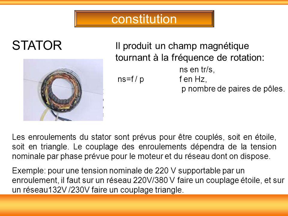 STATOR Il produit un champ magnétique tournant à la fréquence de rotation: ns en tr/s, ns=f / p f en Hz, p nombre de paires de pôles. Les enroulements