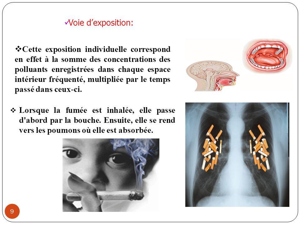 9 Cette exposition individuelle correspond en effet à la somme des concentrations des polluants enregistrées dans chaque espace intérieur fréquenté, m