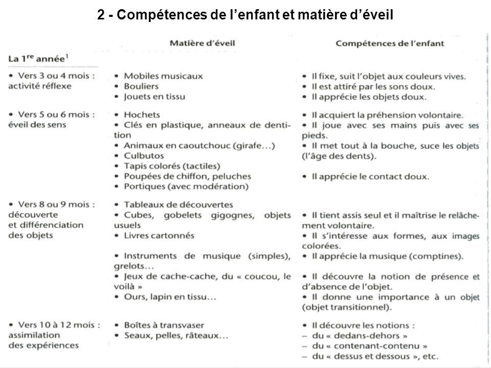 IH - ESI 1ère A -12/0918 2 - Compétences de lenfant et matière déveil