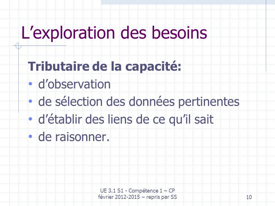 Lexploration des besoins Tributaire de la capacité: dobservation de sélection des données pertinentes détablir des liens de ce quil sait de raisonner.