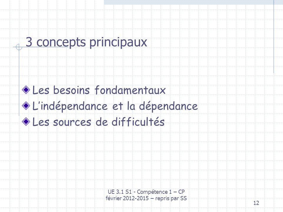 12 3 concepts principaux Les besoins fondamentaux Lindépendance et la dépendance Les sources de difficultés UE 3.1 S1 - Compétence 1 – CP février 2012