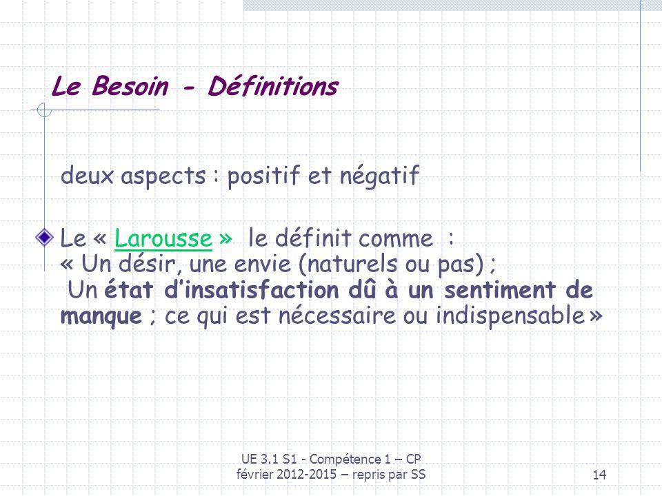 14 Le Besoin - Définitions deux aspects : positif et négatif Le « Larousse » le définit comme : « Un désir, une envie (naturels ou pas) ; Un état dins