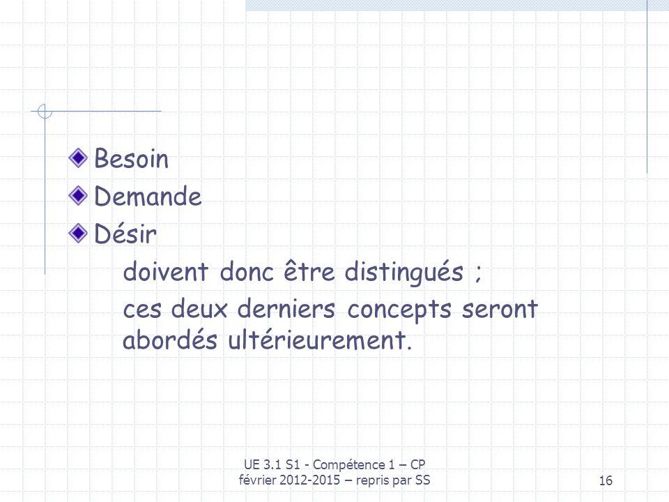 16 Besoin Demande Désir doivent donc être distingués ; ces deux derniers concepts seront abordés ultérieurement. UE 3.1 S1 - Compétence 1 – CP février