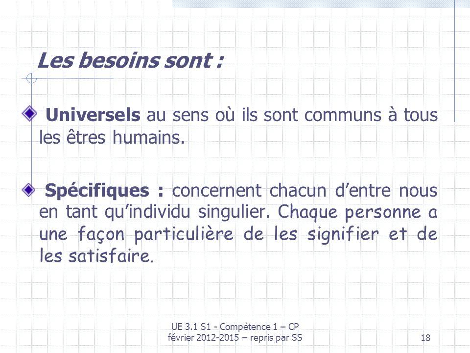18 Les besoins sont : Universels au sens où ils sont communs à tous les êtres humains. Spécifiques : concernent chacun dentre nous en tant quindividu