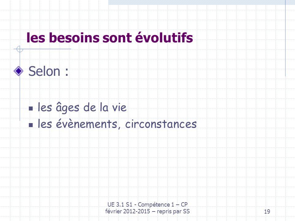 19 les besoins sont évolutifs Selon : les âges de la vie les évènements, circonstances UE 3.1 S1 - Compétence 1 – CP février 2012-2015 – repris par SS