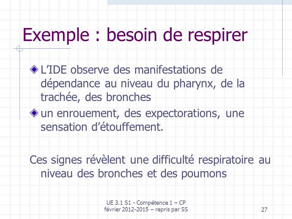 Exemple : besoin de respirer LIDE observe des manifestations de dépendance au niveau du pharynx, de la trachée, des bronches un enrouement, des expect