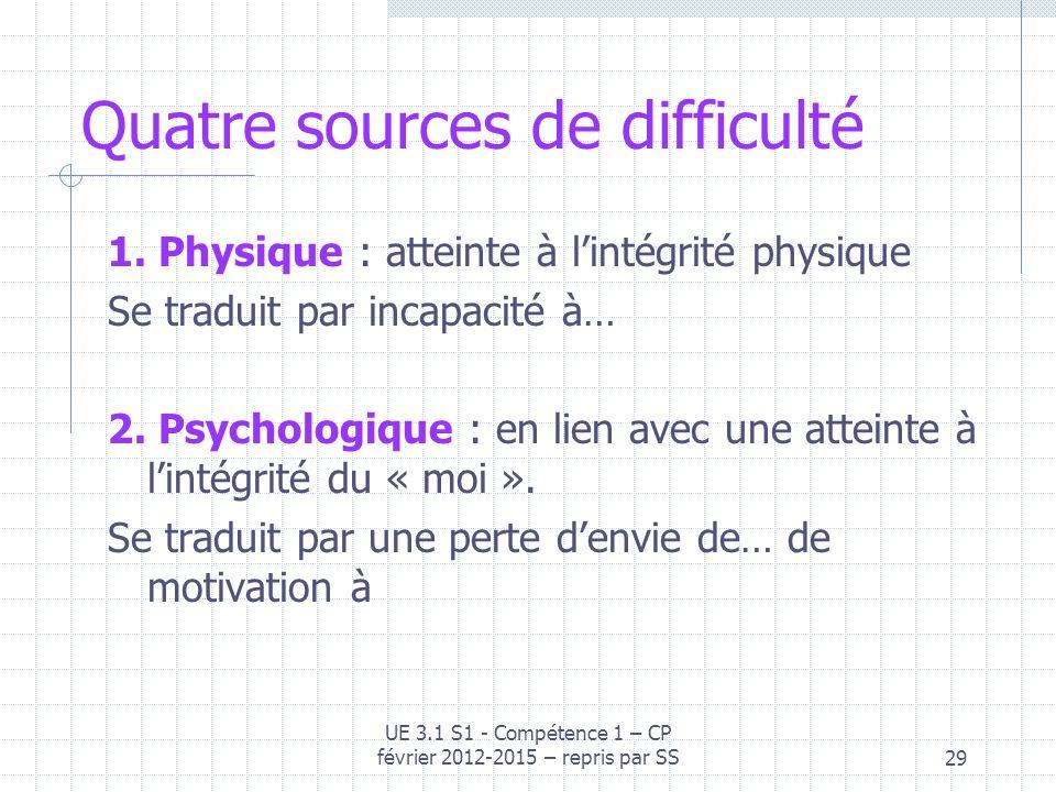 Quatre sources de difficulté 1. Physique : atteinte à lintégrité physique Se traduit par incapacité à… 2. Psychologique : en lien avec une atteinte à