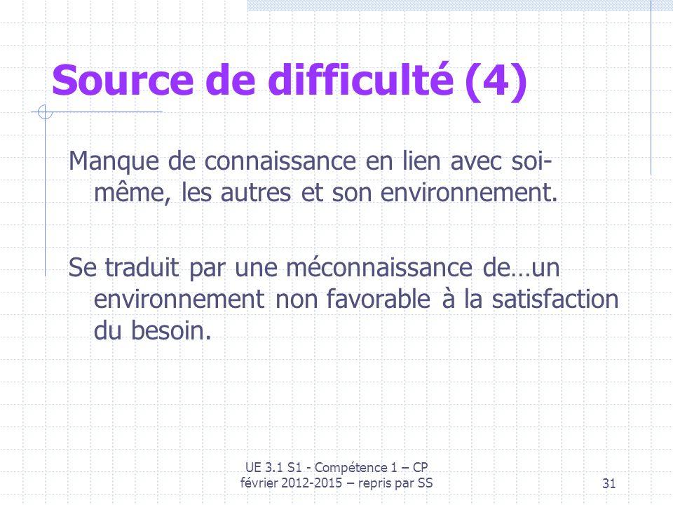 Source de difficulté (4) Manque de connaissance en lien avec soi- même, les autres et son environnement. Se traduit par une méconnaissance de…un envir
