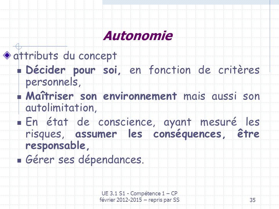 35 Autonomie attributs du concept Décider pour soi, en fonction de critères personnels, Maîtriser son environnement mais aussi son autolimitation, En