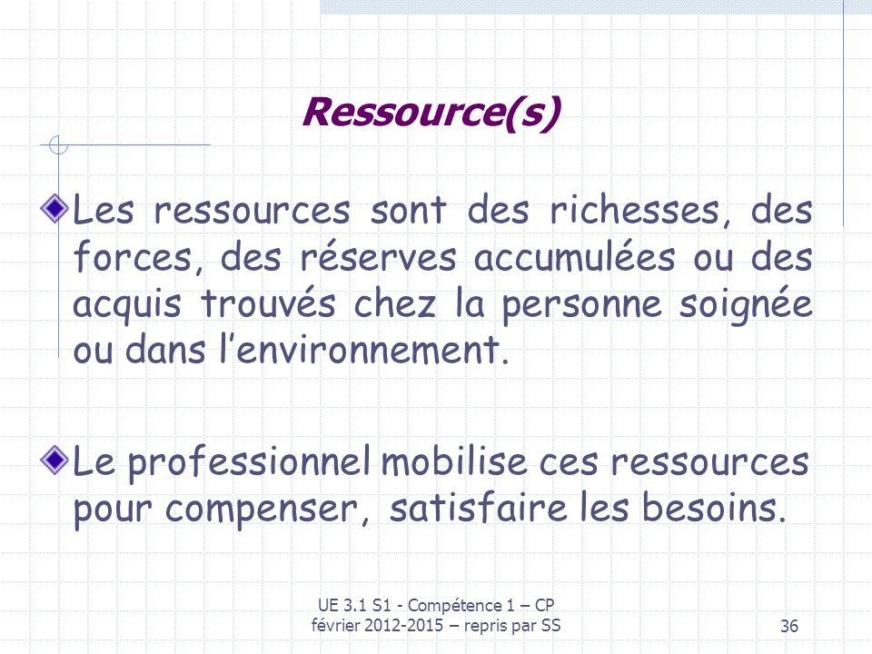 36 Ressource(s) Les ressources sont des richesses, des forces, des réserves accumulées ou des acquis trouvés chez la personne soignée ou dans lenviron