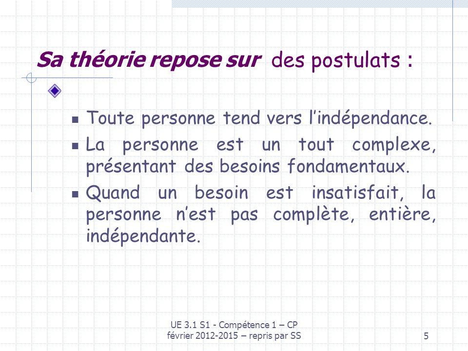 5 Sa théorie repose sur des postulats : Toute personne tend vers lindépendance. La personne est un tout complexe, présentant des besoins fondamentaux.