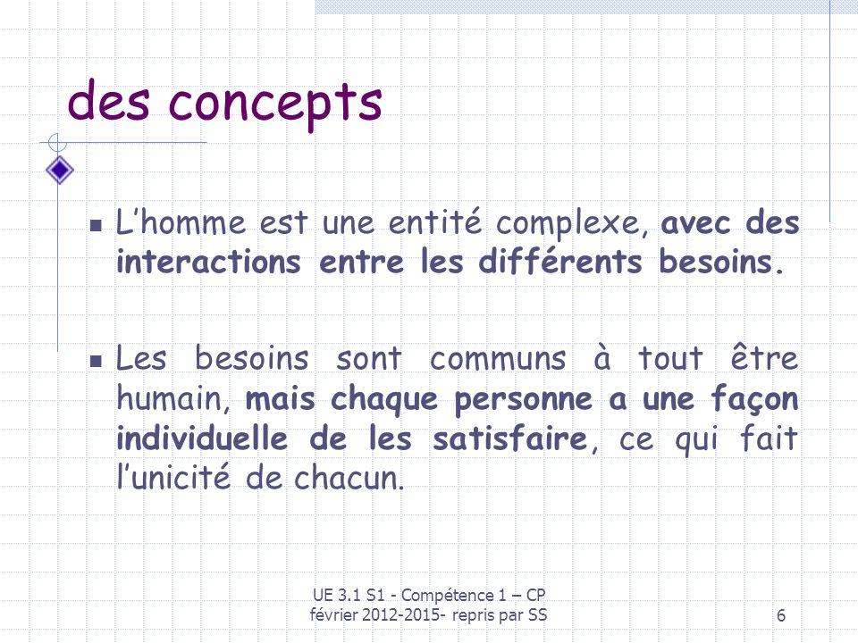 UE 3.1 S1 - Compétence 1 – CP février 2012-2015- repris par SS6 des concepts Lhomme est une entité complexe, avec des interactions entre les différent