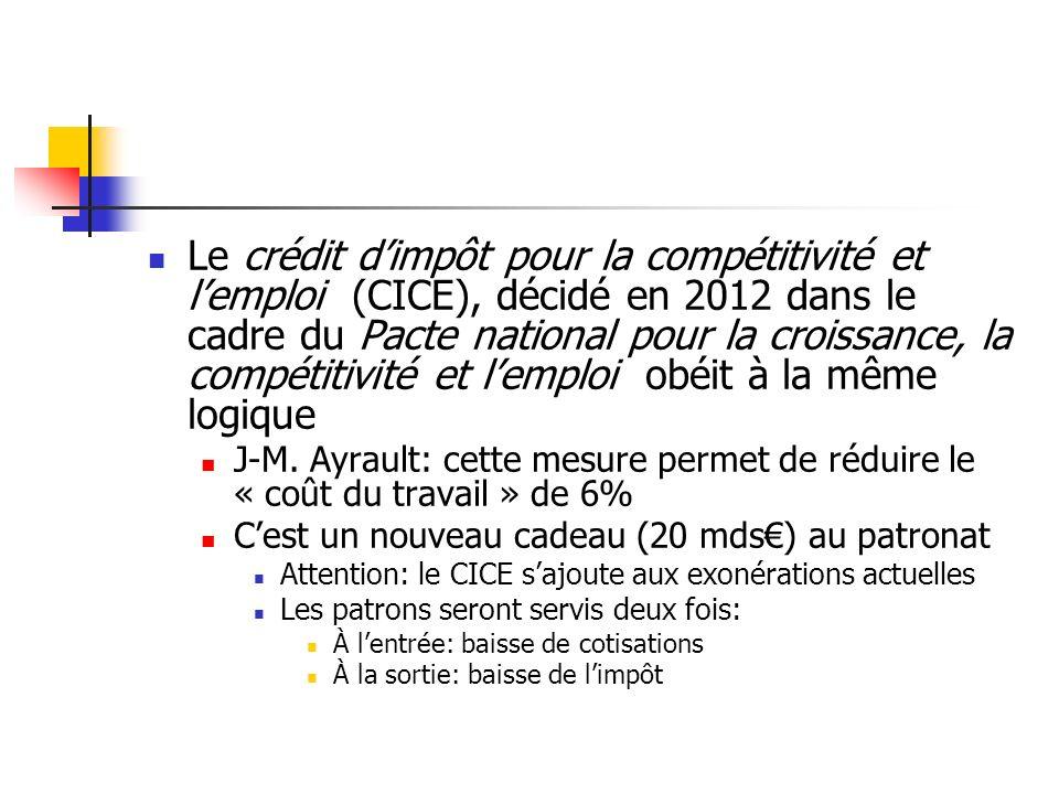 Le crédit dimpôt pour la compétitivité et lemploi (CICE), décidé en 2012 dans le cadre du Pacte national pour la croissance, la compétitivité et lemploi obéit à la même logique J-M.