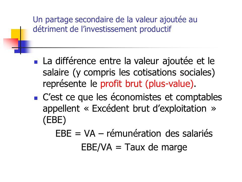 Un partage secondaire de la valeur ajoutée au détriment de linvestissement productif La différence entre la valeur ajoutée et le salaire (y compris les cotisations sociales) représente le profit brut (plus-value).