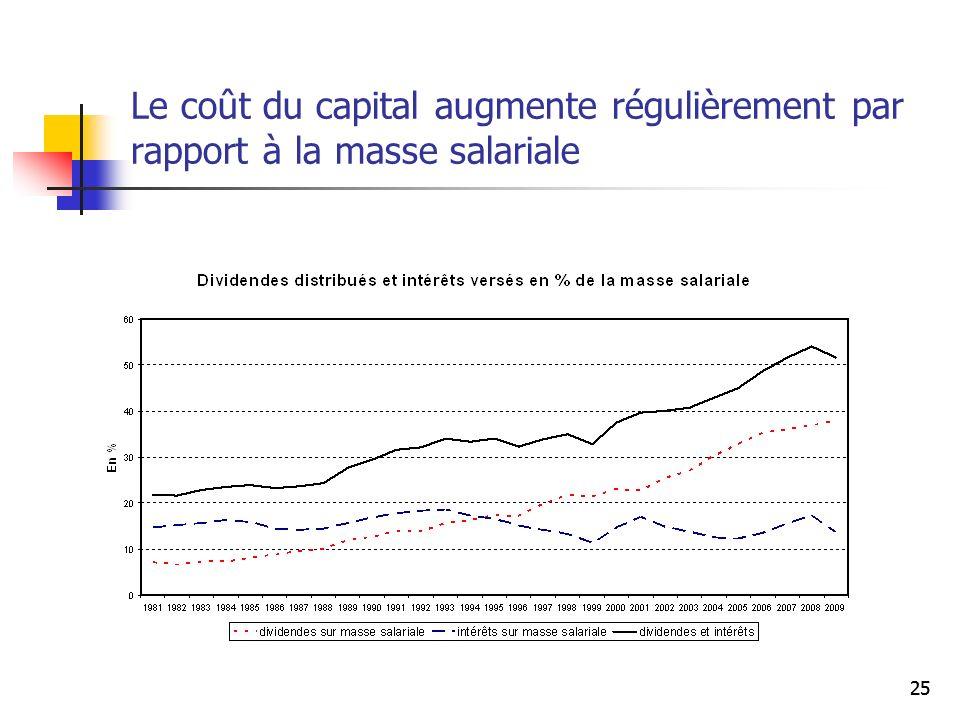 Le coût du capital augmente régulièrement par rapport à la masse salariale 25