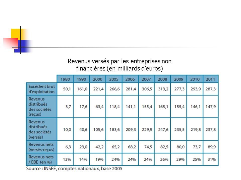 Revenus versés par les entreprises non financières (en milliards deuros)