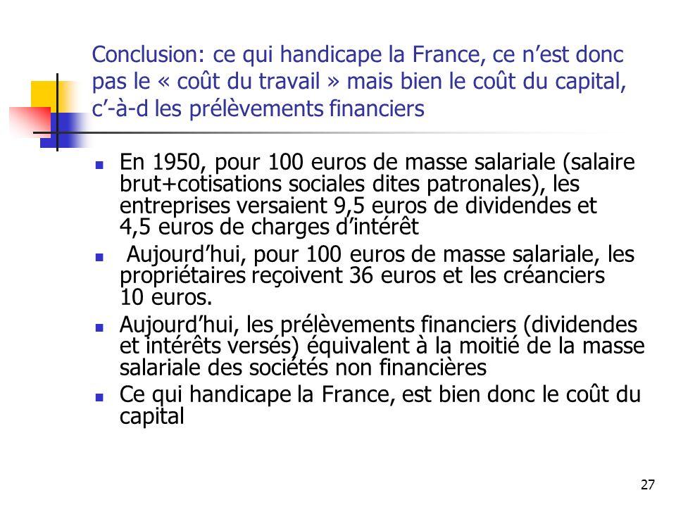 27 Conclusion: ce qui handicape la France, ce nest donc pas le « coût du travail » mais bien le coût du capital, c-à-d les prélèvements financiers En 1950, pour 100 euros de masse salariale (salaire brut+cotisations sociales dites patronales), les entreprises versaient 9,5 euros de dividendes et 4,5 euros de charges dintérêt Aujourdhui, pour 100 euros de masse salariale, les propriétaires reçoivent 36 euros et les créanciers 10 euros.