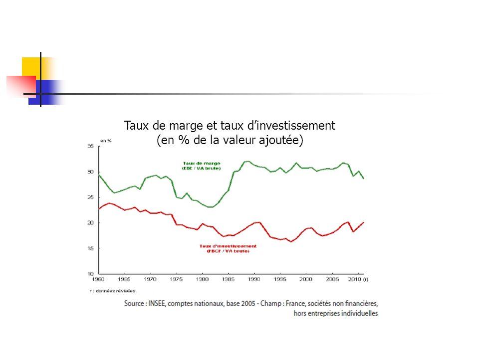 Taux de marge et taux dinvestissement (en % de la valeur ajoutée)