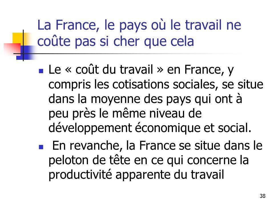 38 La France, le pays où le travail ne coûte pas si cher que cela Le « coût du travail » en France, y compris les cotisations sociales, se situe dans la moyenne des pays qui ont à peu près le même niveau de développement économique et social.