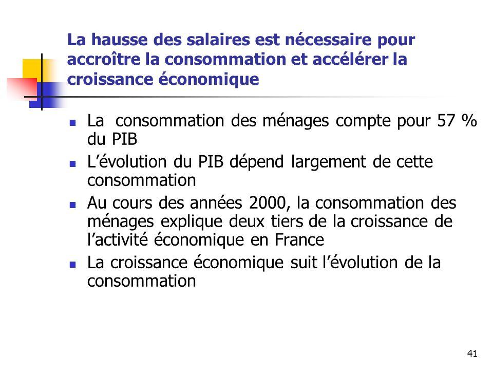 41 La hausse des salaires est nécessaire pour accroître la consommation et accélérer la croissance économique La consommation des ménages compte pour 57 % du PIB Lévolution du PIB dépend largement de cette consommation Au cours des années 2000, la consommation des ménages explique deux tiers de la croissance de lactivité économique en France La croissance économique suit lévolution de la consommation