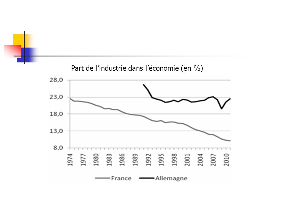 Part de lindustrie dans léconomie (en %)