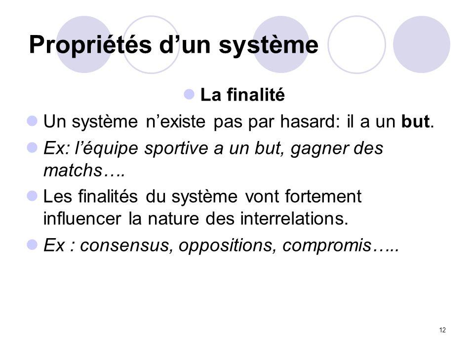 12 Propriétés dun système La finalité Un système nexiste pas par hasard: il a un but. Ex: léquipe sportive a un but, gagner des matchs…. Les finalités
