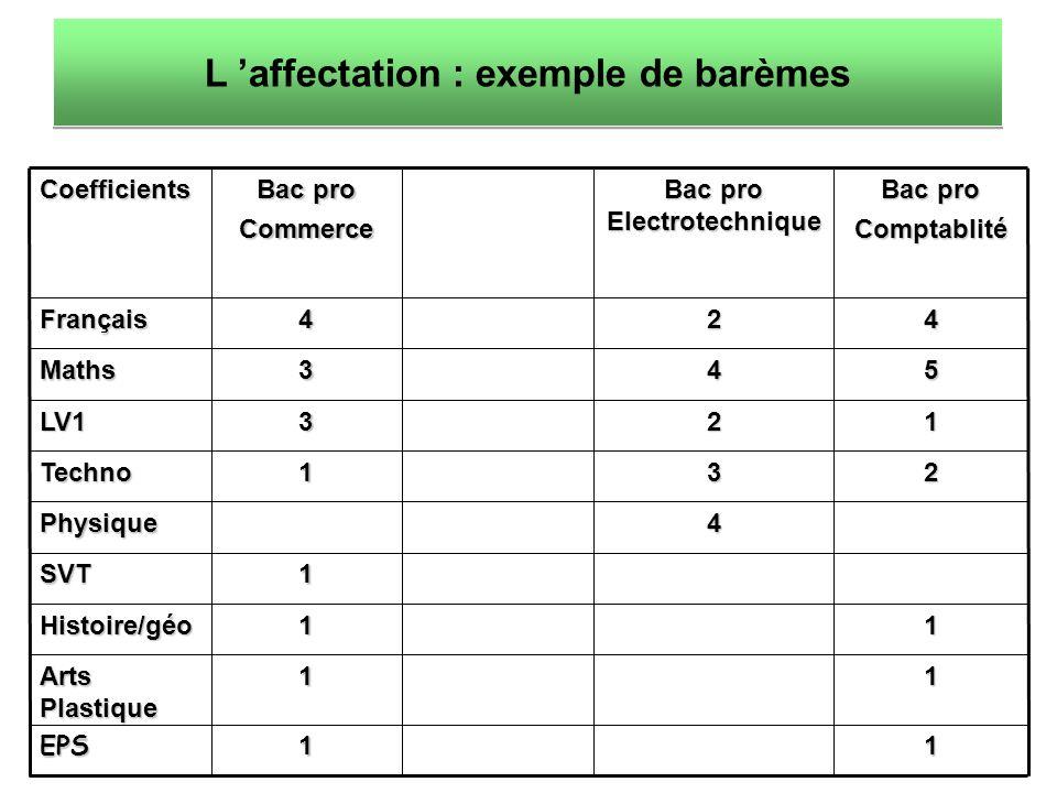 Coefficients Bac pro Commerce Bac pro Electrotechnique Bac pro ComptablitéFrançais424 Maths345 LV1321 Techno132 Physique4 SVT1 Histoire/géo11 Arts Plastique 11 EPS11 L affectation : exemple de barèmes