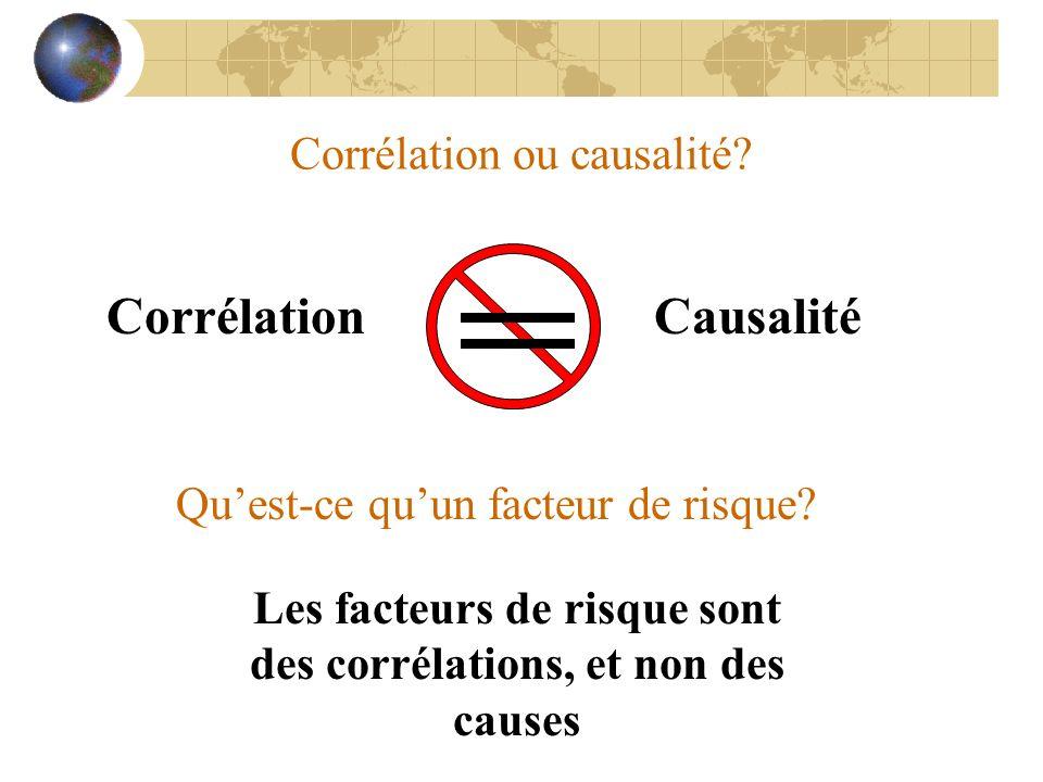 Corrélation ou causalité? CorrélationCausalité Les facteurs de risque sont des corrélations, et non des causes Quest-ce quun facteur de risque?