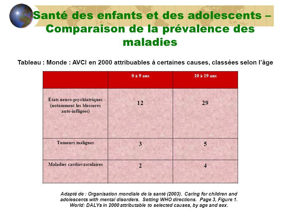 Tableau : Monde : AVCI en 2000 attribuables à certaines causes, classées selon lâge Adapté de : Organisation mondiale de la santé (2003). Caring for c